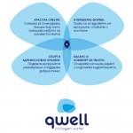 Вода с колаген /хидролизиран, Peptan®/ qwell - патентована функционална безалкохолна напитка, 375ml